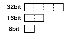 size-of-int